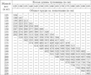 Определяем вес быка без весов несколькими способами + таблица измерения крс