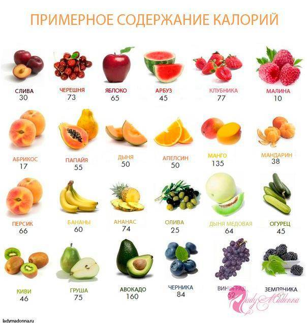 Сколько сахара в зеленом яблоке
