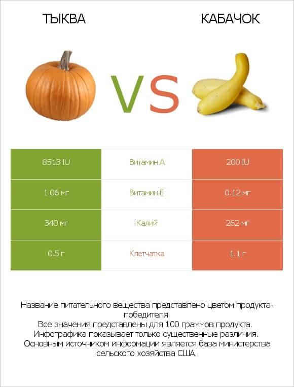 Как отличить тыкву от кабачка по листьям. как визуально отличить рассаду тыквы и кабачка