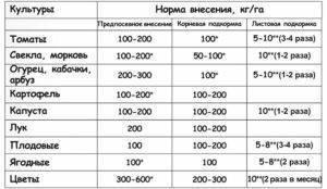Нитрат кальция (кальциевая селитра) – удобрение в доступной форме