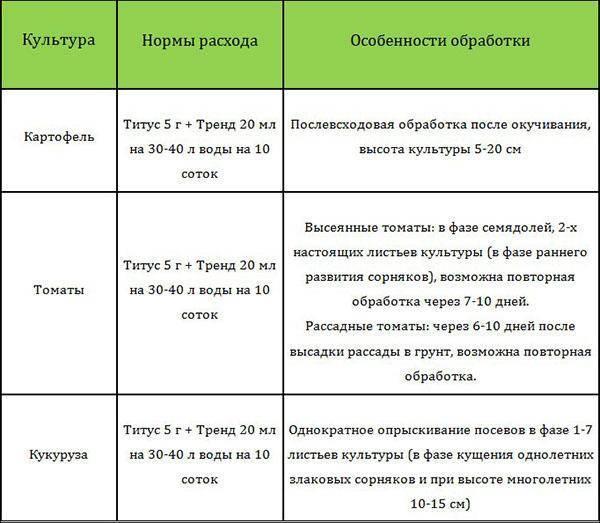 Средство титус для картофеля: инструкция и дозировка