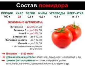 Калорийность помидоров на 100 грамм