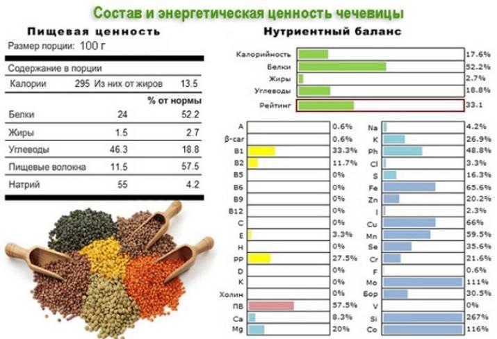 Чеснок: состав, калорийность, польза, вред и противопоказания