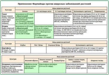 Фармайод для растений: инструкция по применению, отзывы