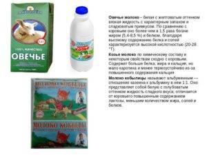 Молоко топленое: польза, вред, калорийность   food and health
