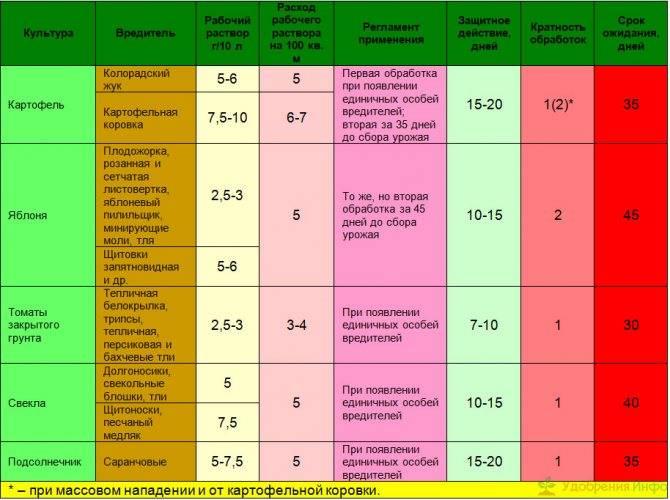 Инструкция по использованию препарата моспилан