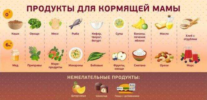 Список продуктов при грудном вскармливании: продукты, разрешенные при гв