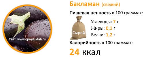 Баклажан жареный: калорийность на 100 грамм, состав и полезные свойства