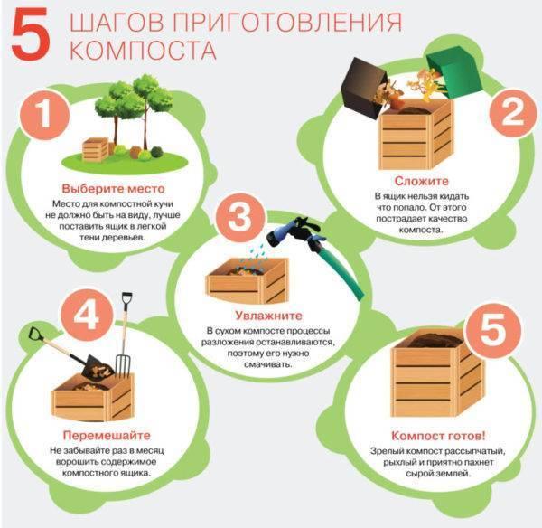 Как сделать компостер своими руками?