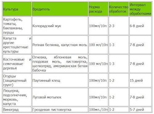 Гост р 57202-2016 препарат битоксибациллин. инсектицид. технические условия