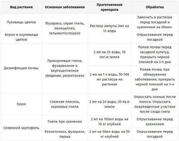 Препарат «максим» [инструкция по применению] - удобряшкин.ру