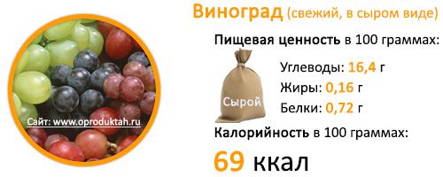 Виноград - польза и вред для организма человека, калорийность ягод