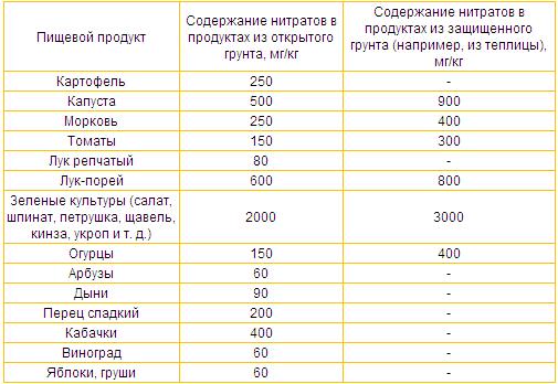 Как определить нитраты в огурцах — selok.info