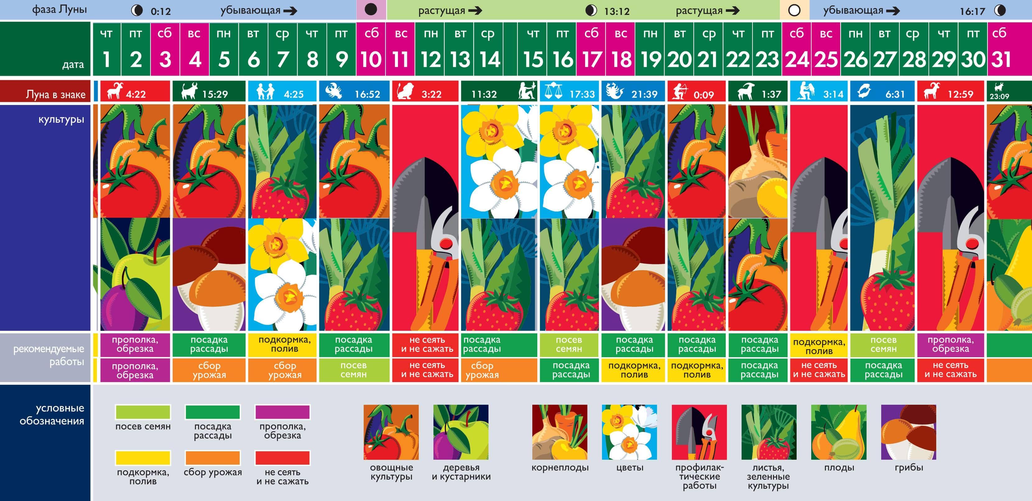 Лунный посевной календарь на март 2021 года садовода и огородника