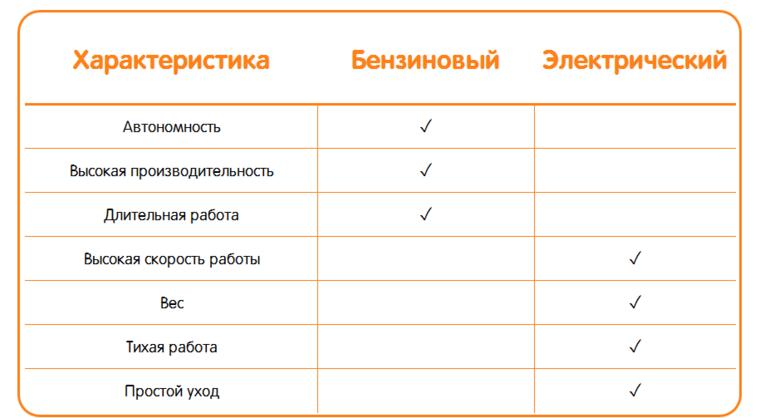 Как выбрать электрический и бензиновый триммер для дачи + их отличия