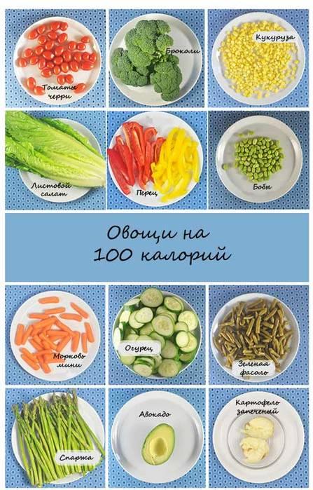 Капуста листовая — калорийность (сколько калорий в 100 граммах)