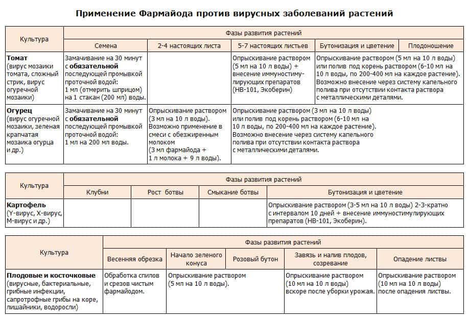 Фармайод: инструкция по применению для дезинфекции растений и почвы