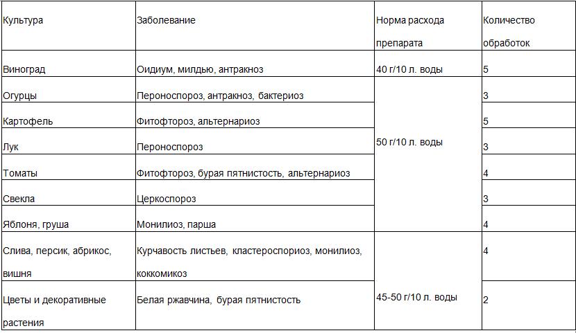 Инструкция по применению и состав фунгицида стрекар, нормы расхода и аналоги