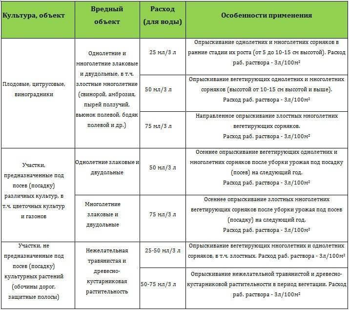 Граунд от сорняков: инструкция по применению и описание действия
