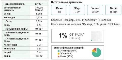 Какая калорийность свежего помидора - samchef.ru