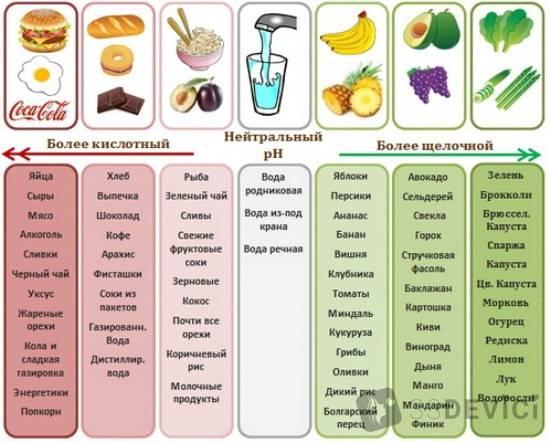 Щелочные продукты — все о восстановлении ph баланса организма