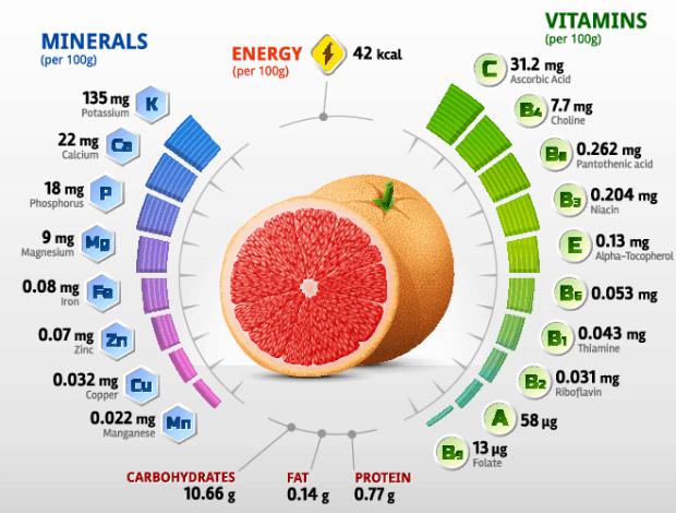 Белый грейпфрут: описание, классификация, отличие от красного белый грейпфрут: описание, классификация, отличие от красного