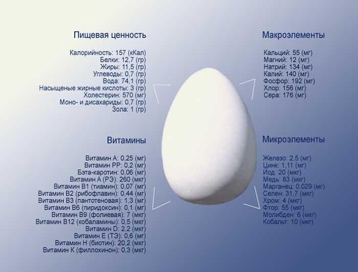 Отравление яйцами взрослых и детей: симптомы, лечение, что делать | компетентно о здоровье на ilive