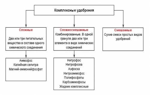 Аммофоска: состав и применение удобрения
