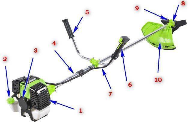 Электрический триммер – что это такое, устройство, принцип работы, плюсы и минусы, разновидности