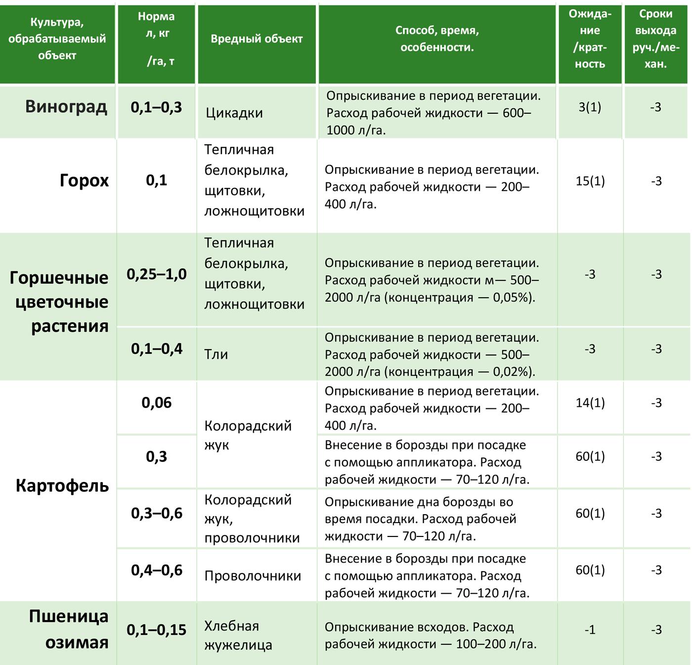 Актара, вдг (инсектициды и акарициды, пестициды) — agroxxi