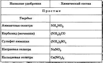 Современные фосфорно-калийные удобрения, их виды и способы применения
