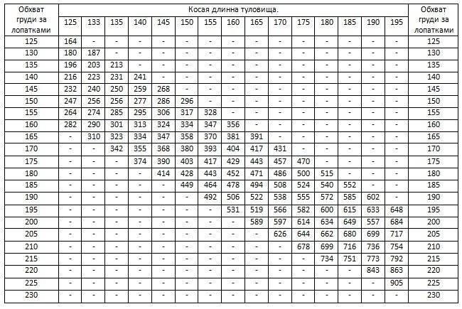 Как узнать вес без весов: таблица измерения домашних животных живым весом