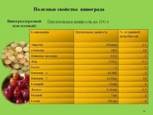 Сколько калорий в черном винограде, калорийность темного винограда разных сортов с косточками и без, гликемический индекс и бжу