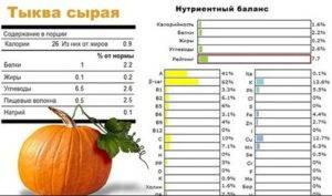 Тыква, тыквенный сок для похудения: польза и вред, калорийность, бжу