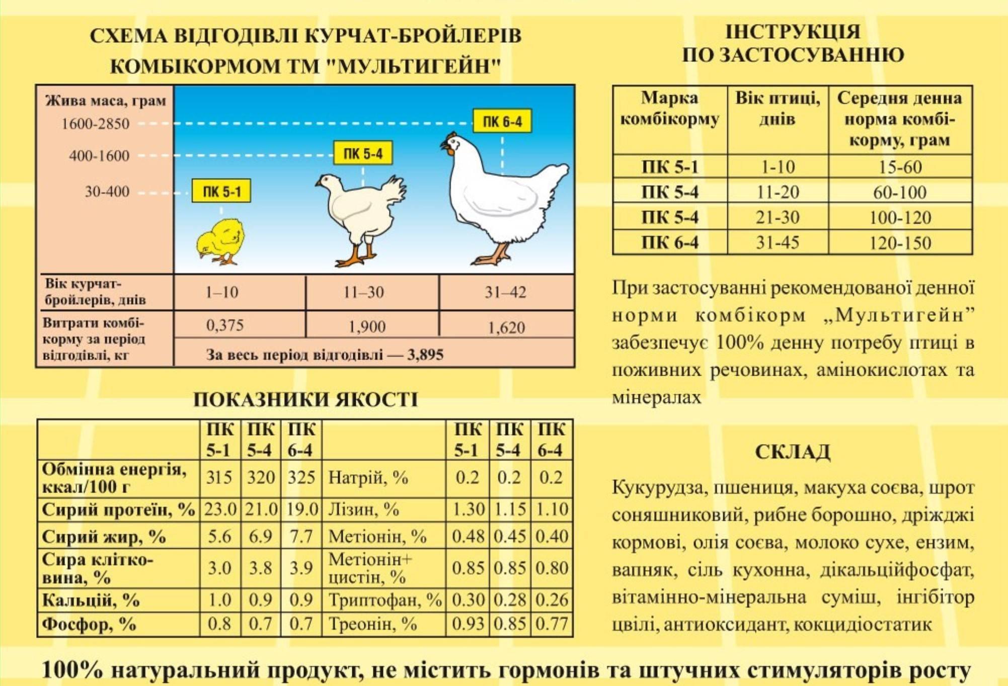 Рыбий жир для кур-несушек: дозировка, инструкция