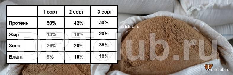 ✅ мясокостная мука для кур несушек дозировка - питомник46.рф