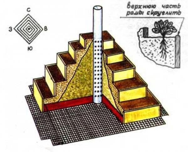 Как изготовить грядку пирамиду для клубники своими руками: пошаговый чертеж