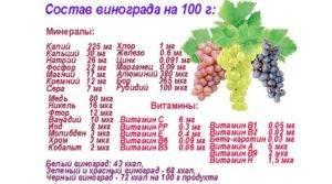 Калорийность винограда: красный, черный, зеленый