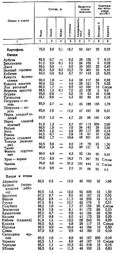 Кабачок: калорийность на 100 грамм — 24 ккал. белки, жиры, углеводы, химический состав.