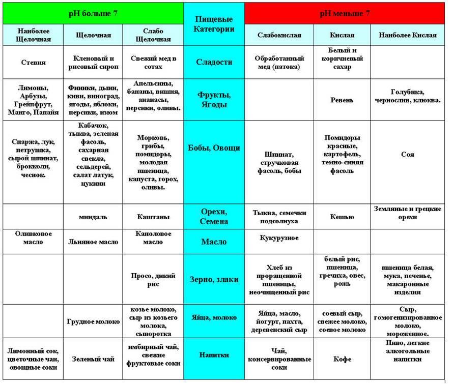Кислотные и щелочные продукты: список