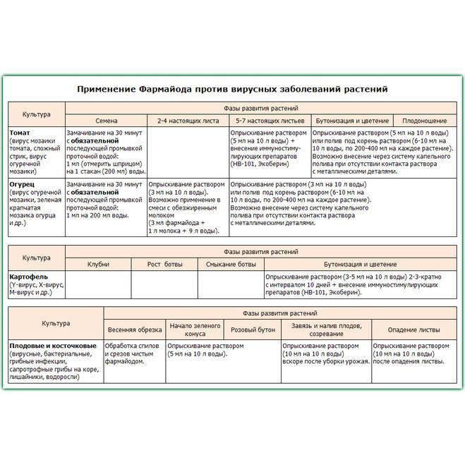 «фармайод» для растений: состав, производитель, форма выпуска, назначение, отзывы + дозировка, инструкция по применению