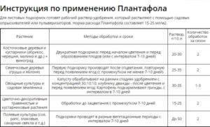 Удобрения «плантафол»: описание, состав, инструкция по применению