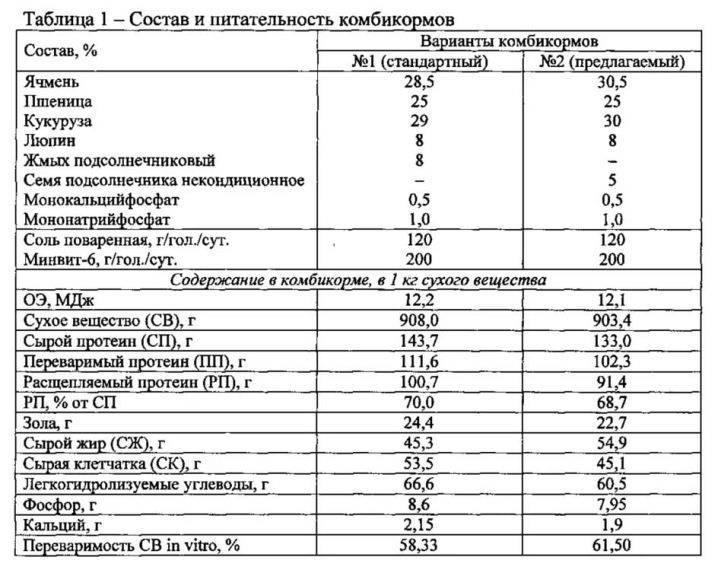 ᐉ состав комбикорма для крс: формы выпуска, рецепты - zooon.ru