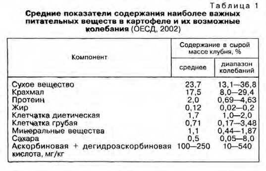 ᐉ химический состав картофеля: белки, жиры, углеводы и т.д. - roza-zanoza.ru