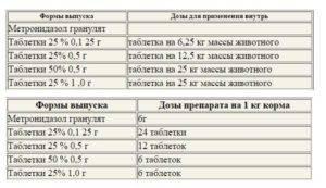 Антибиотики при язве желудка и двенадцатиперстной кишки: инструкция по применению   компетентно о здоровье на ilive