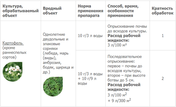 Отзывы о граунд гербицид от сорняков | otzomir.com