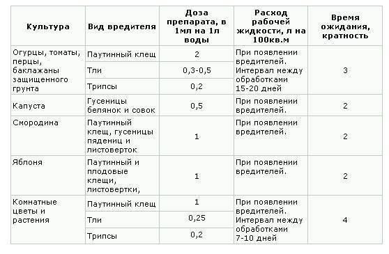 Биологический инсектицид «фитоверм»: применение для огурцов
