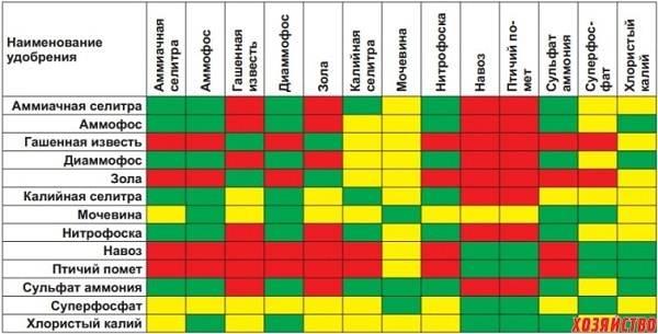 Виды удобрений, какие виды удобрений бывают, какую пользу несут