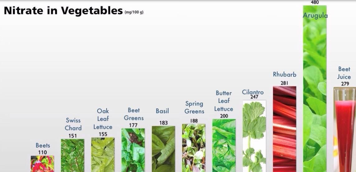 О нитратах. содержание нитратов в продуктах питания