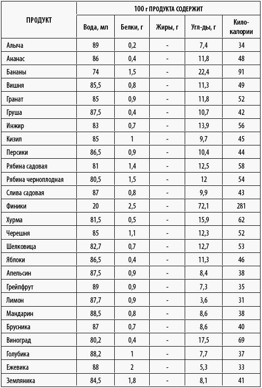 Калорийность пекинской капусты
